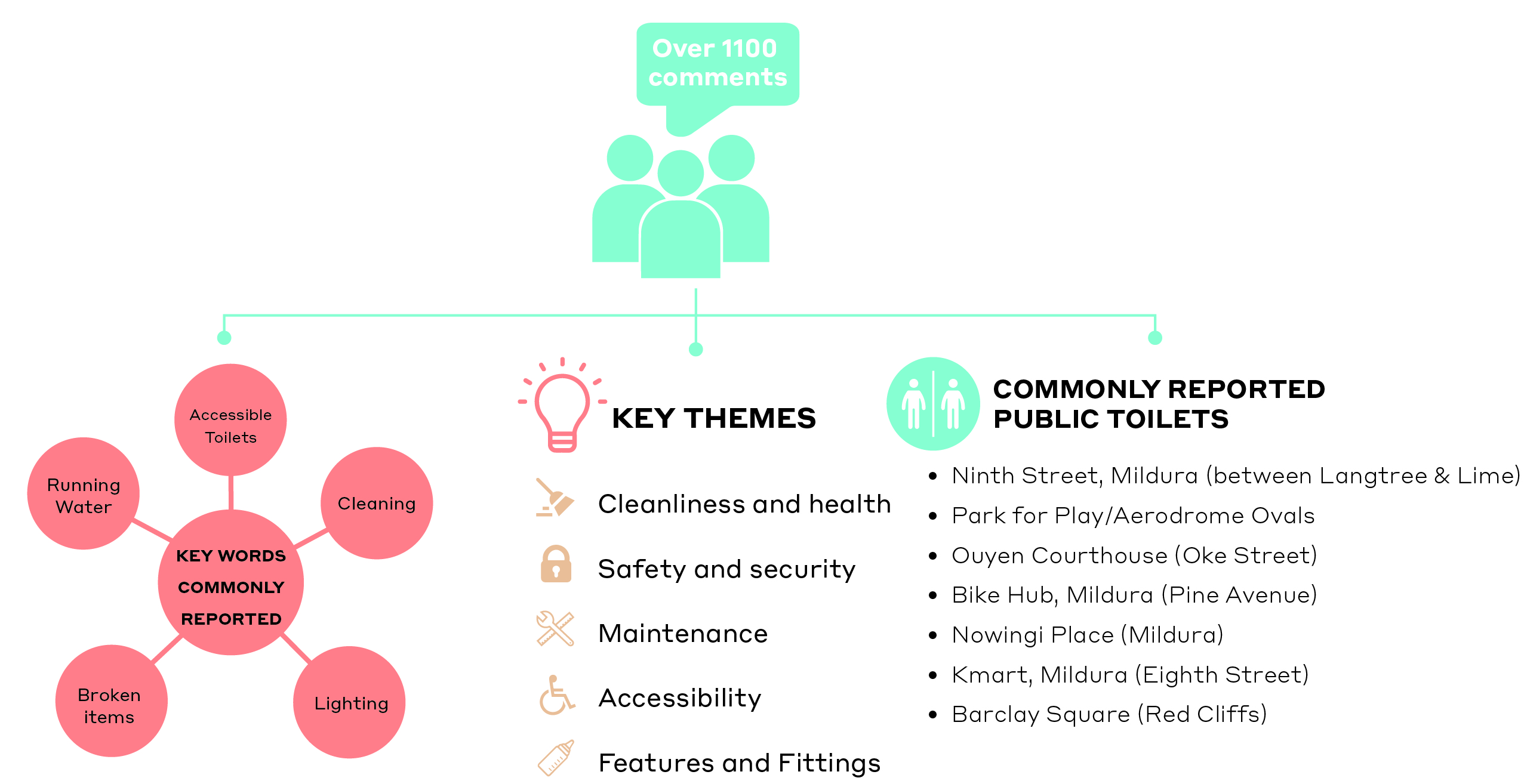 MPTS Key Themes Infographic